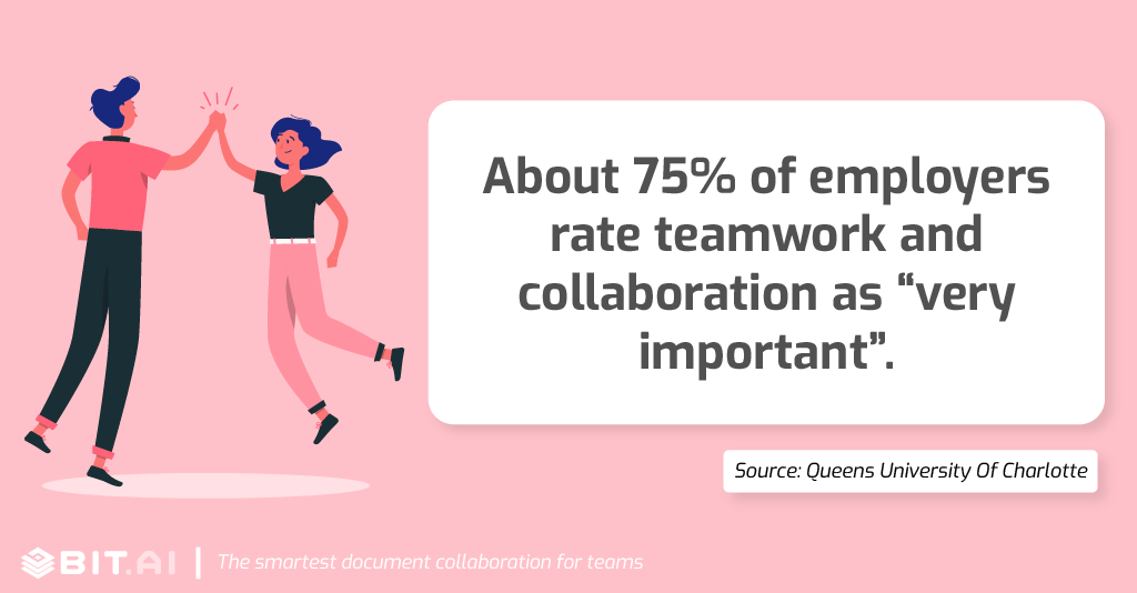 "Collaboration statistic: About 75% of employers rate teamwork and collaboration as ""very important""."