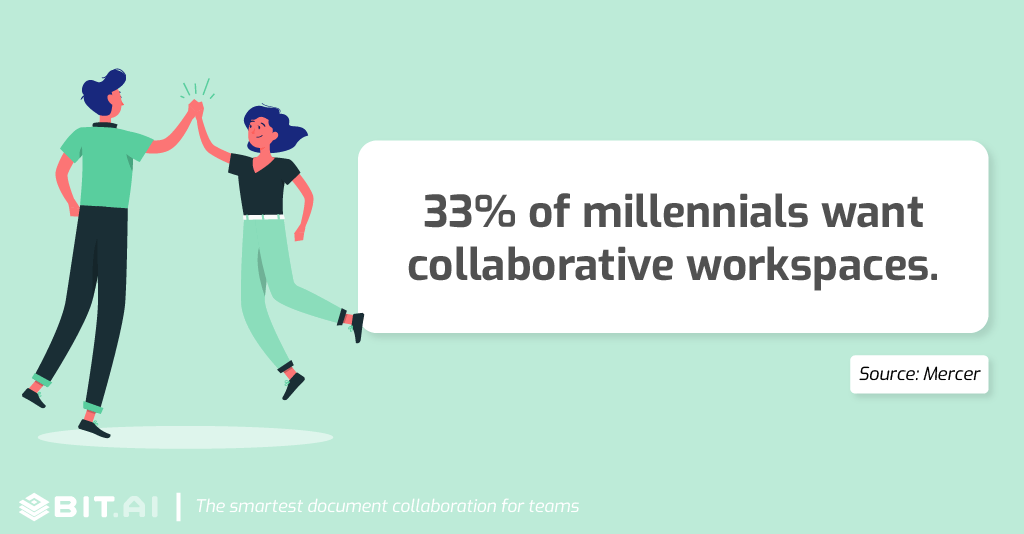 Collaboration statistic: 33% of millennials want collaborative workspaces.