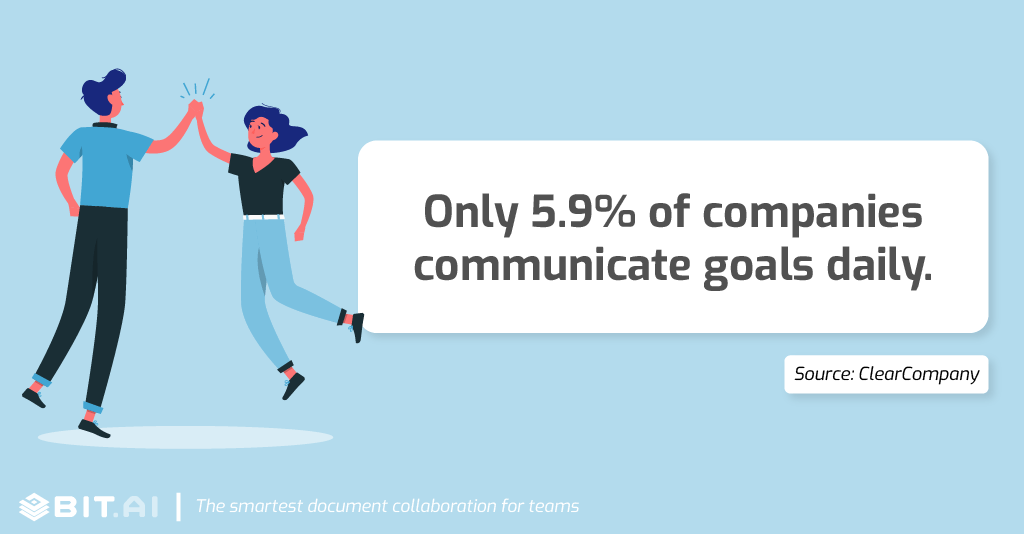 Collaboration statistic: Only 5.9% of companies communicate goals daily.