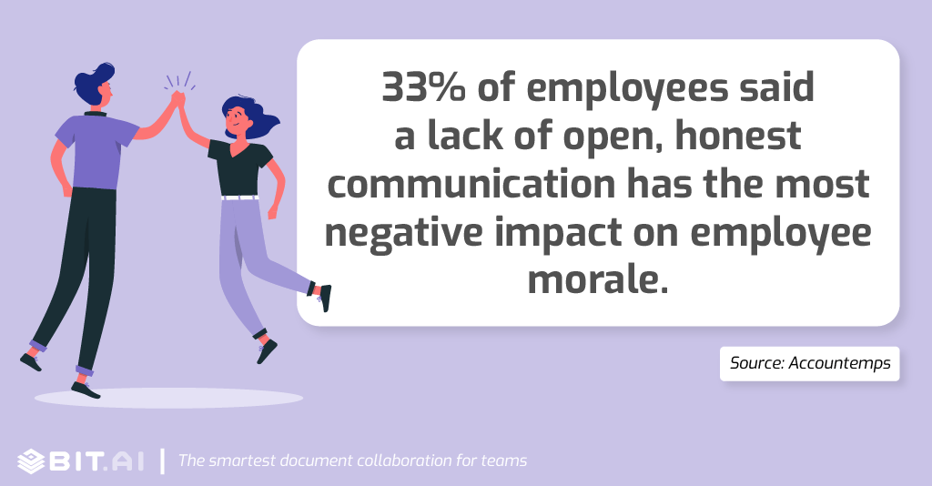 Collaboration statistic: 33% of employees said a lack of open, honest communication has the most negative impact on employee morale.