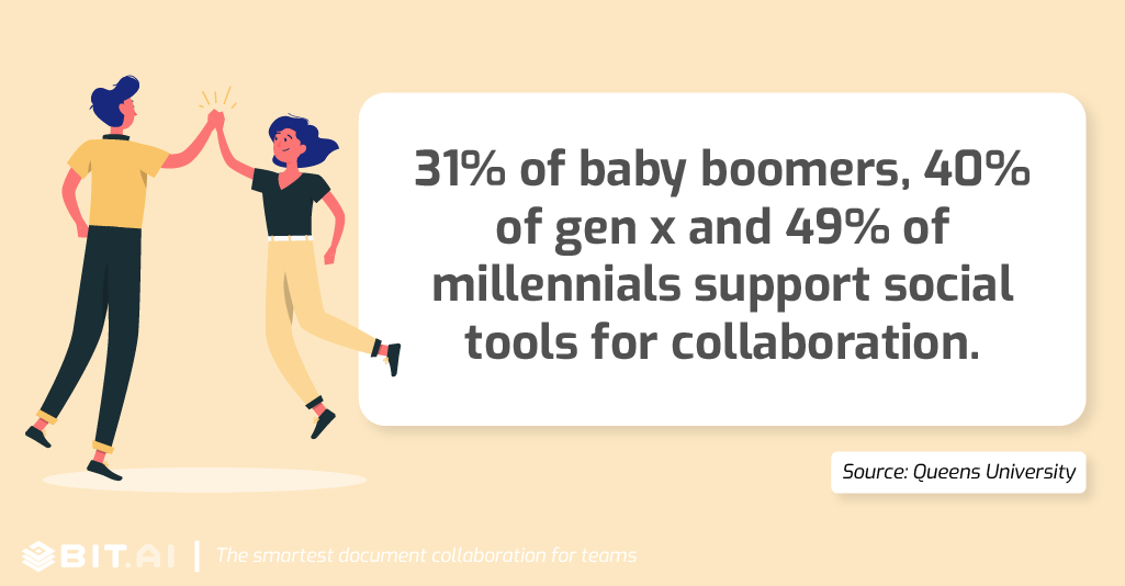 31% of baby boomers (1946 – 1960s), 40% of Gen X (1960s to 1980s) and 49% of millennials (1980s to 2000s) support social tools for collaboration.