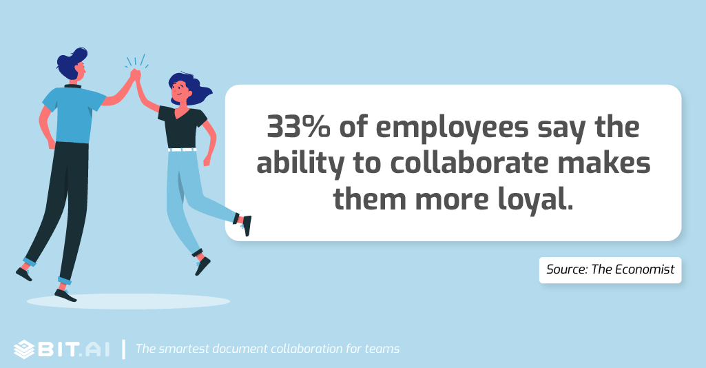 33% of employees say the ability to collaborate makes them more loyal.