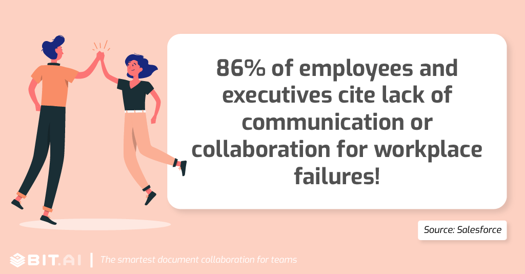 Collaboration statistic: 86% of employees and executives cite lack of collaboration.