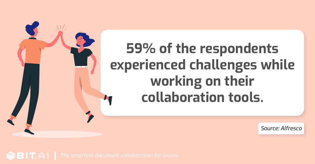 59% of the respondents experienced challenges while working on their collaboration tools.