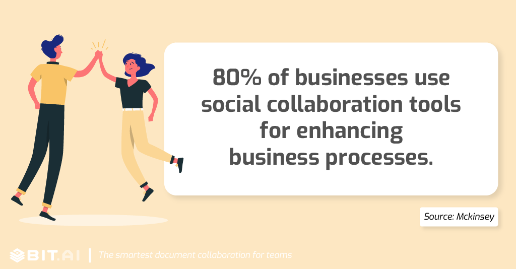 Collaboration statistic: Up to 80 percent of businesses use social collaboration tools for enhancing business processes.