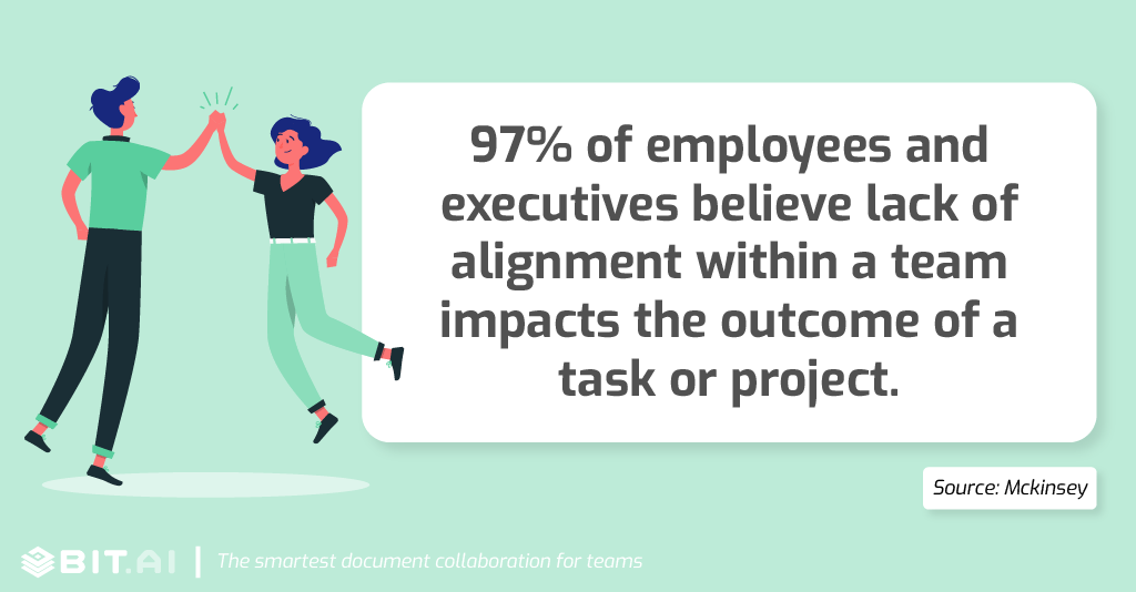 Collaboration statistic: 97% of employees and executives believe lack of alignment impacts the outcome of a task.