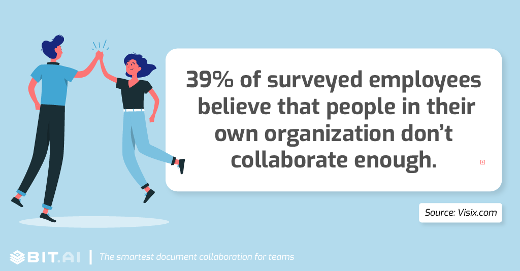 Collaboration statistic: 39% of surveyed employees believe that people in their own organization don't collaborate enough.