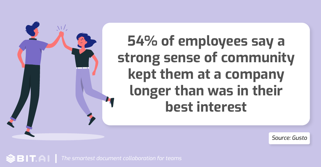 Collaboration statistic: 54% of employees say a strong sense of community kept them at a company longer.