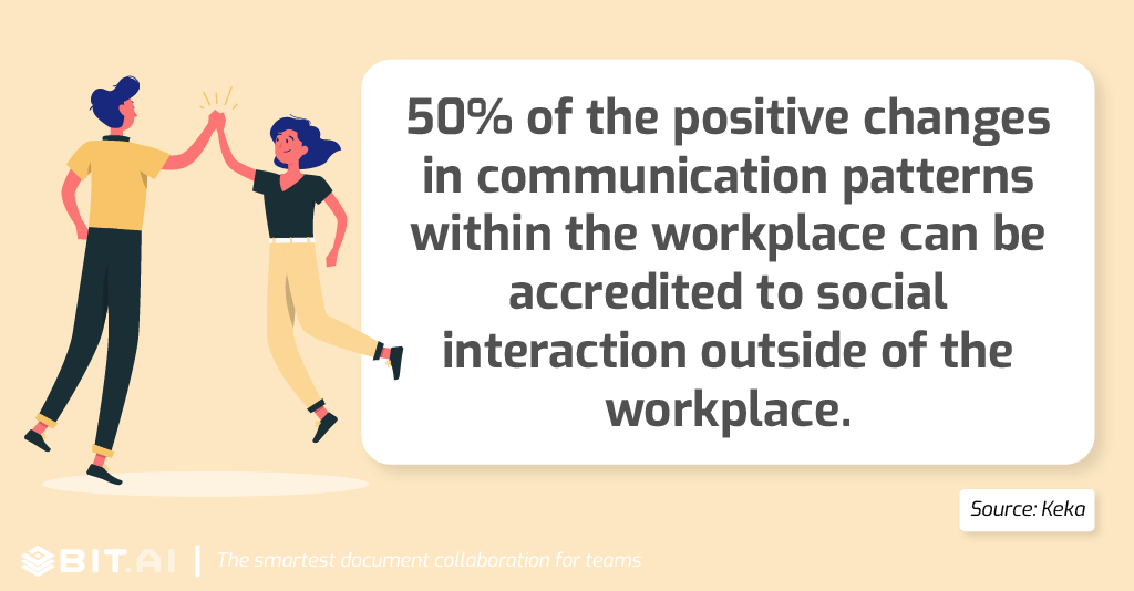 50% of the positive changes in communication patterns within the workplace can be accredited to social interaction outside of the workplace.