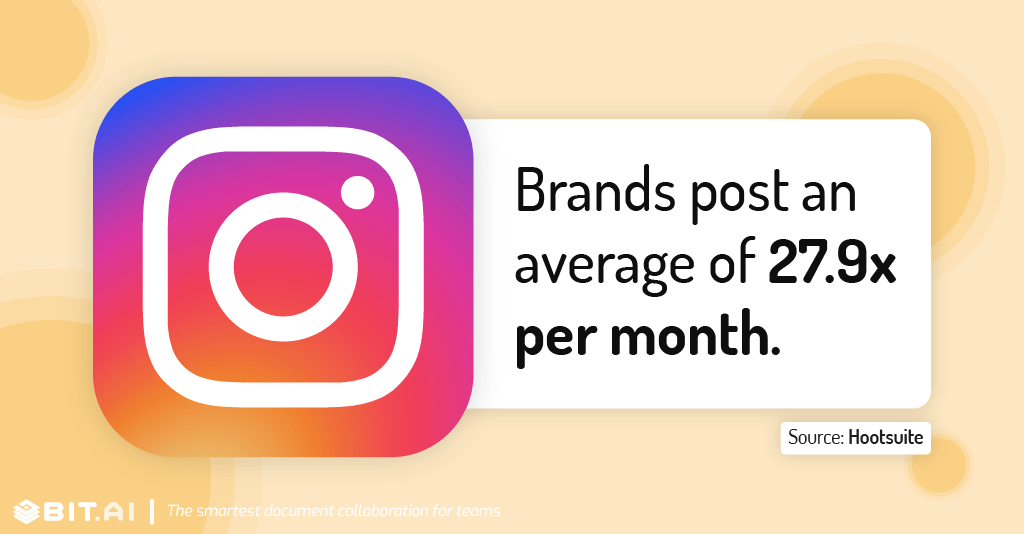 Instagram statistic illustration related to brands posts per month