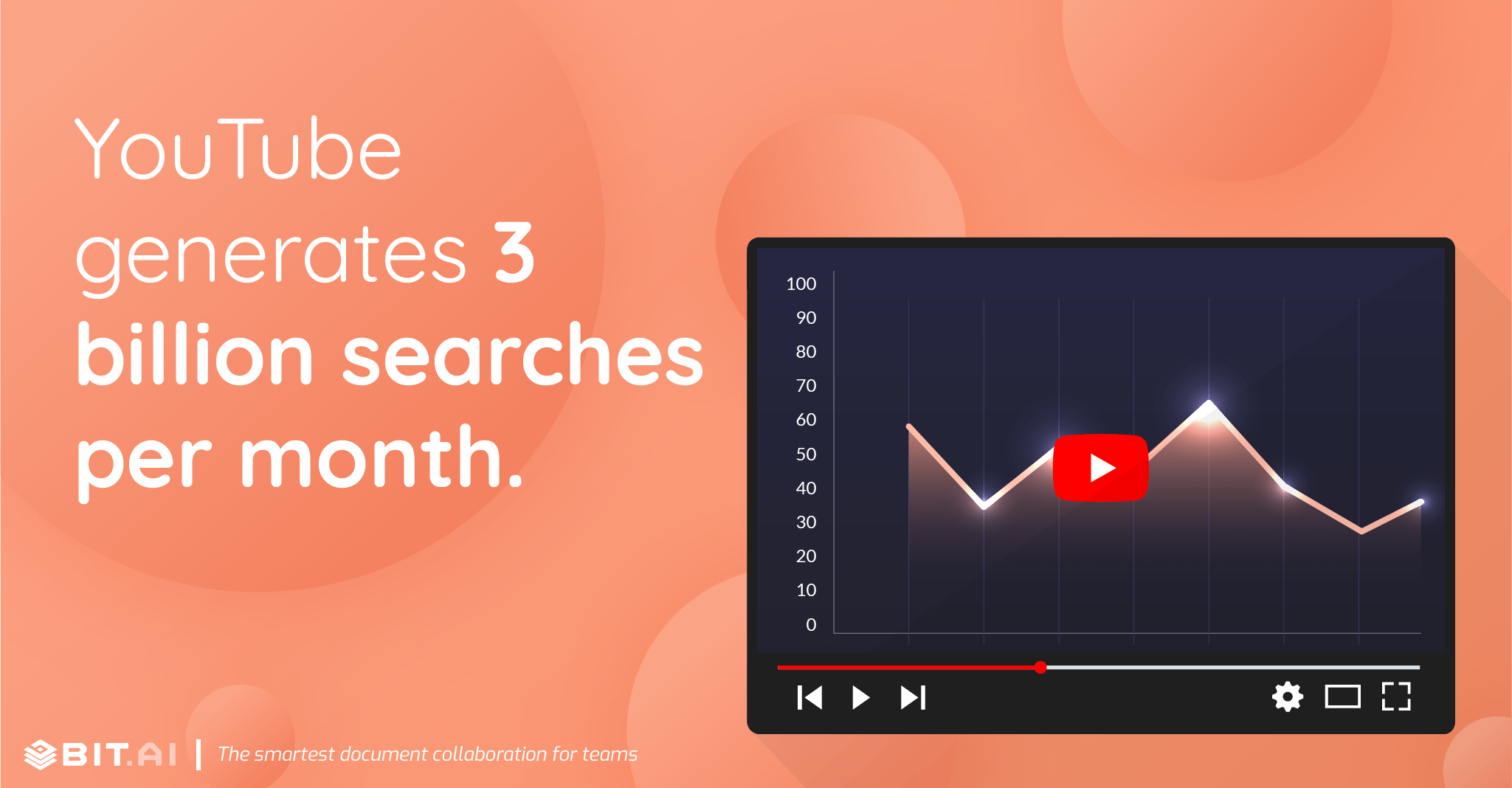 YouTube generates 3 billion searches per month.