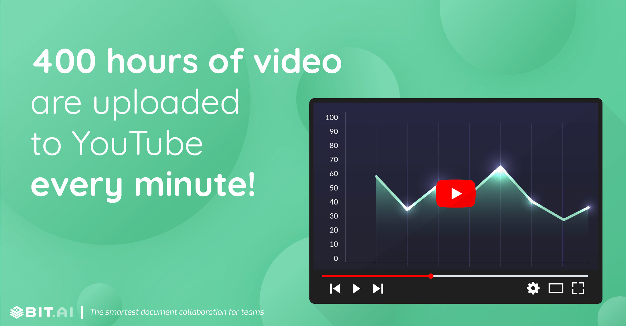 400 hours of video are uploaded to YouTube every minute!