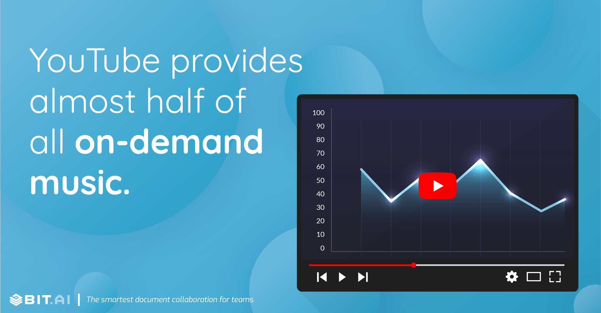 YouTube provides almost half of all on-demand music.