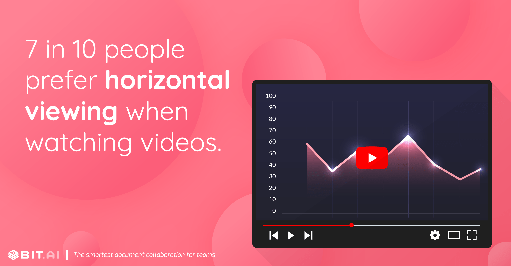 7 in 10 people default to horizontal viewing when watching videos.