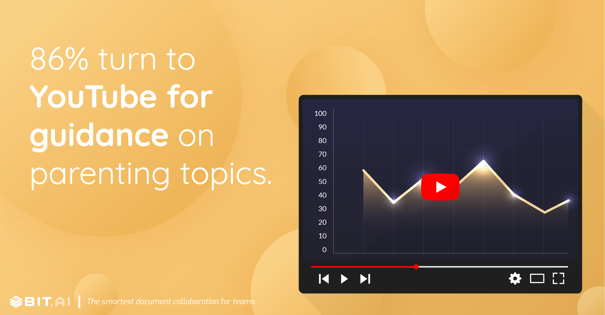 86% turn to YouTube for guidance on parenting topics.