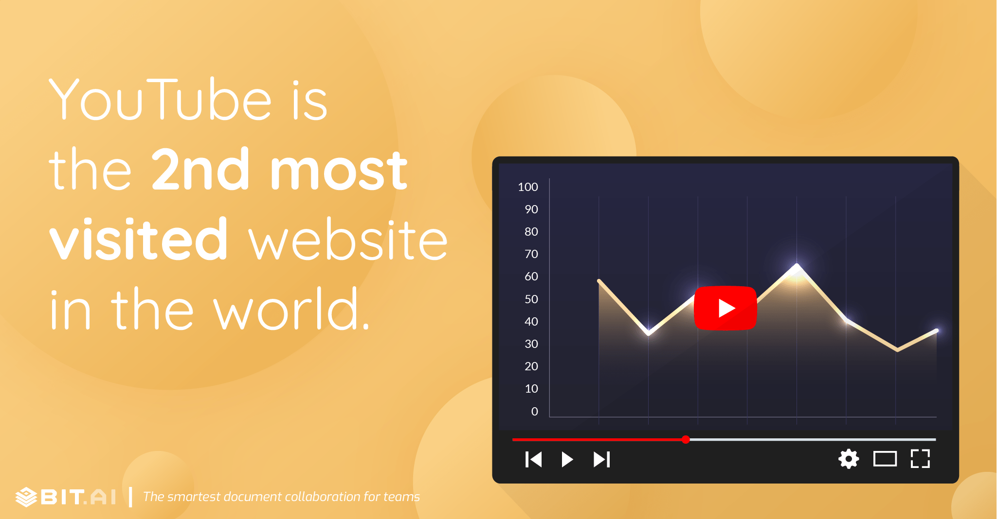 YouTube is the 2nd most-visited website in the world.