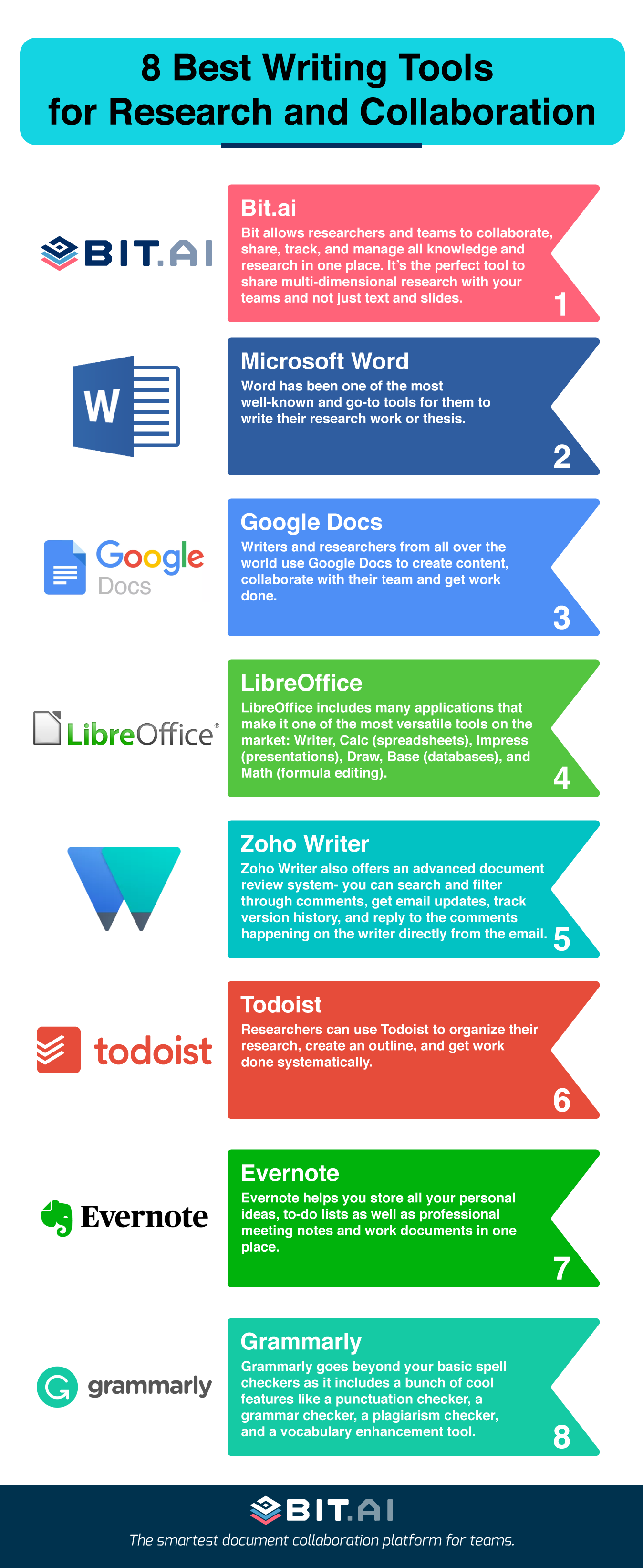 Writing Tools Infographic