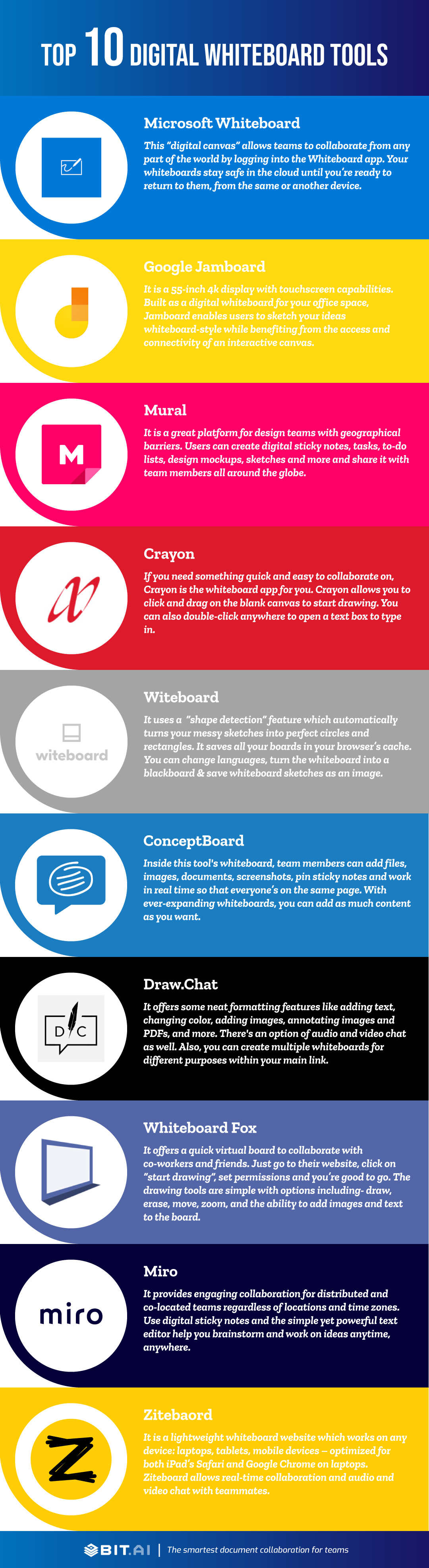 Digital whiteboard software infographic