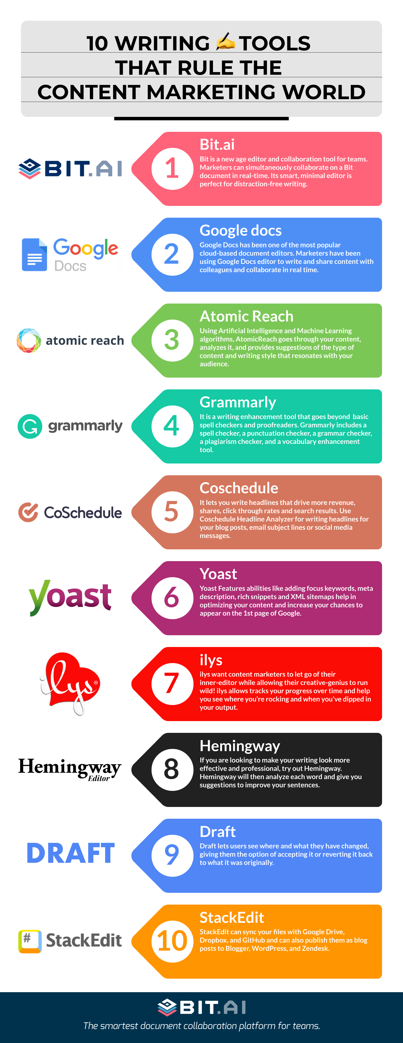 Infographic of best apps for writing a book