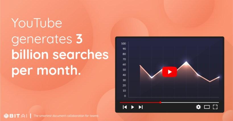 YouTube generates 3 billion searches per month.