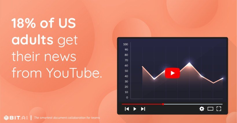 18% of US adults get their news from YouTube.