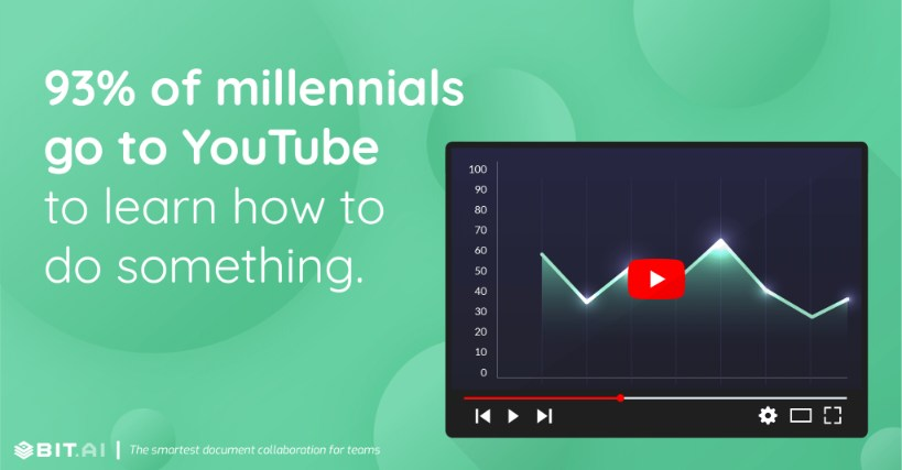 93% of millennials go to YouTube to learn how to do something.