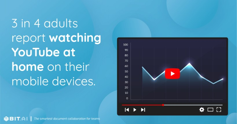 3 in 4 adults report watching YouTube at home on their mobile devices.