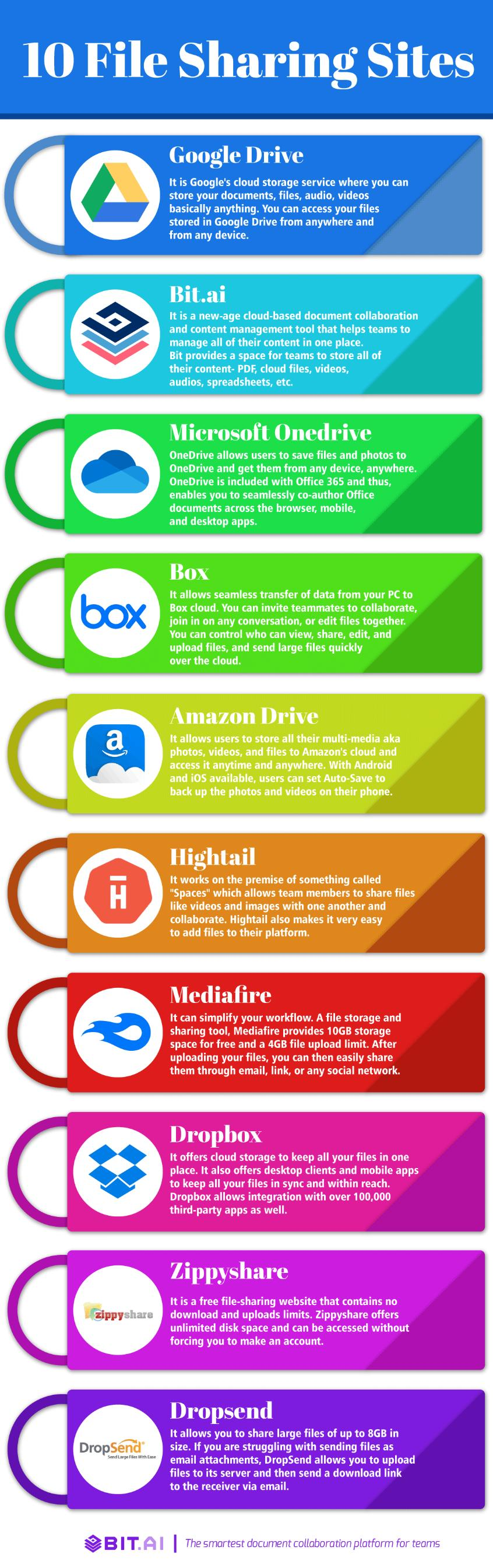 Infographic of file sharing sites