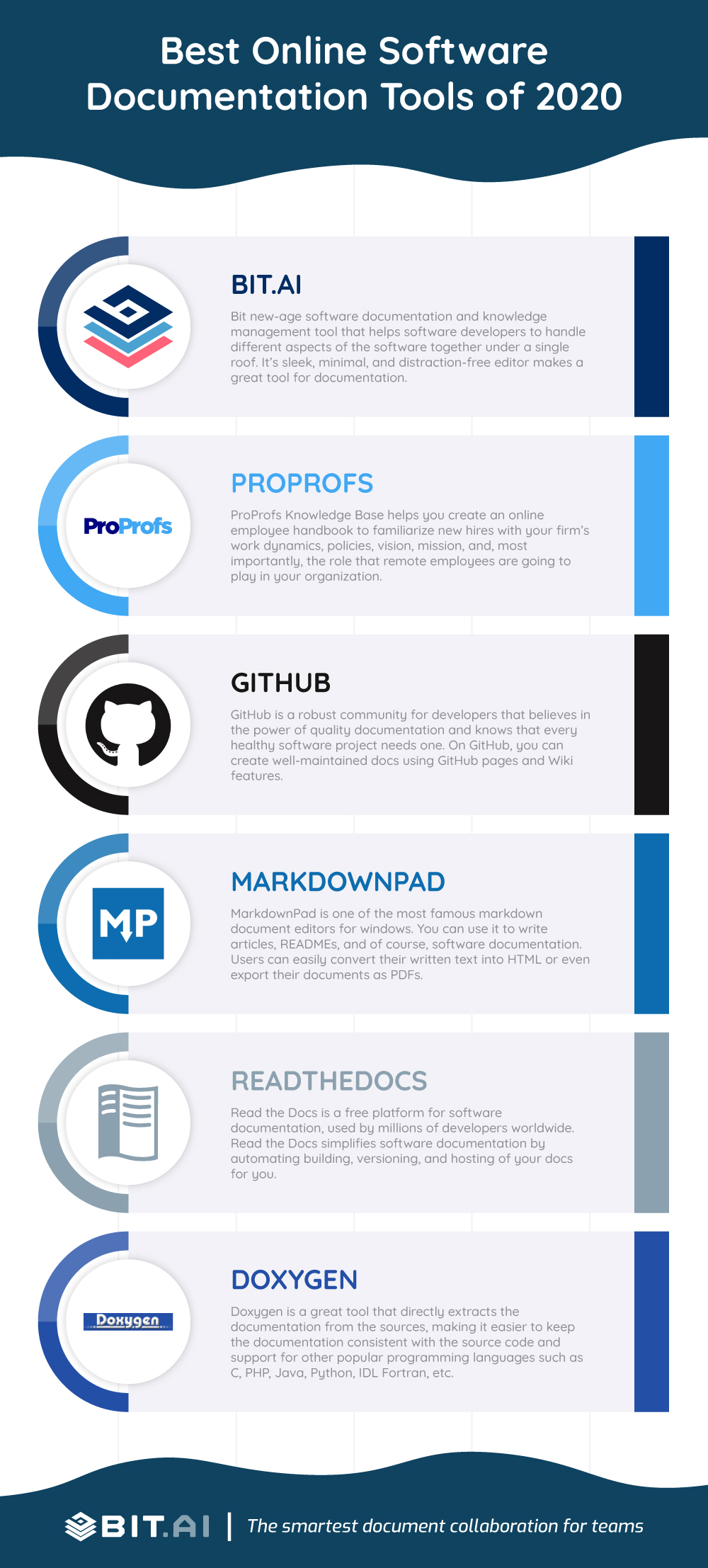 Software documentation tools infographic