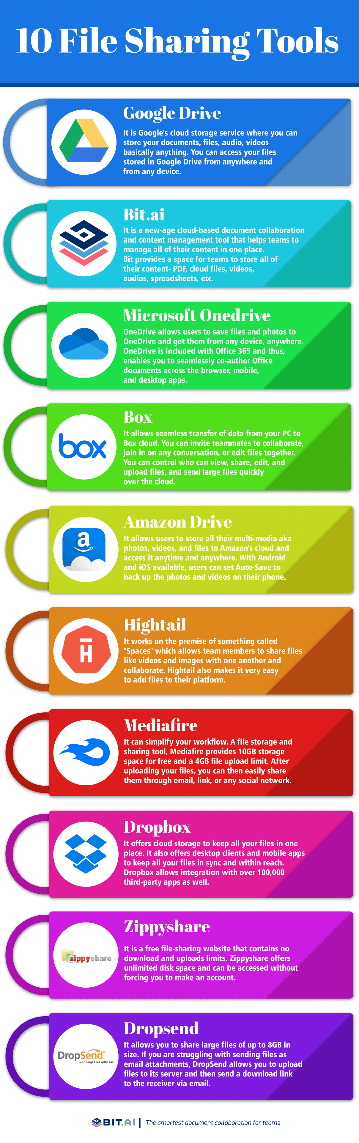 Free file sharing sites infographic