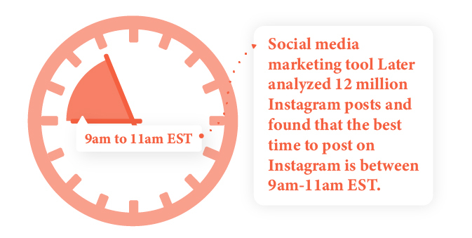 Statistic related to best time for posting on Instagram for effective marketing