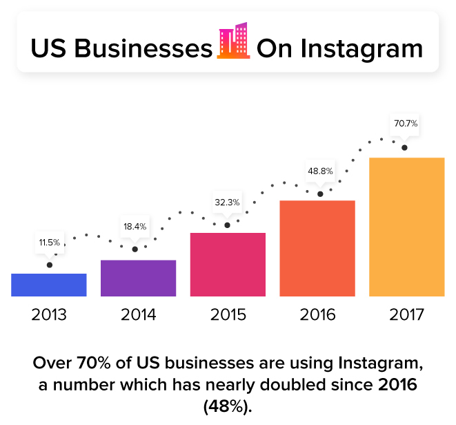 Bar graph of increase in presence of Us companies on Instagram's platform