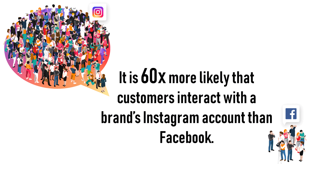 Statistic related to interaction of consumers on Instagram and Facebook