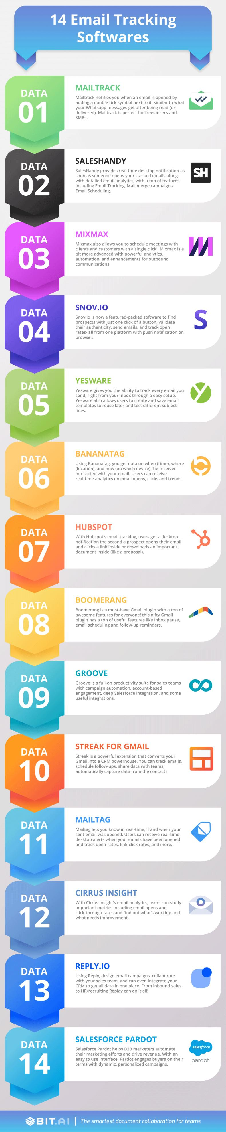 Infographic of email tracking software