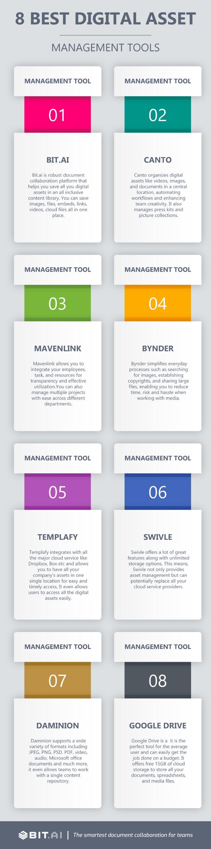 Infografic of digital asset management software