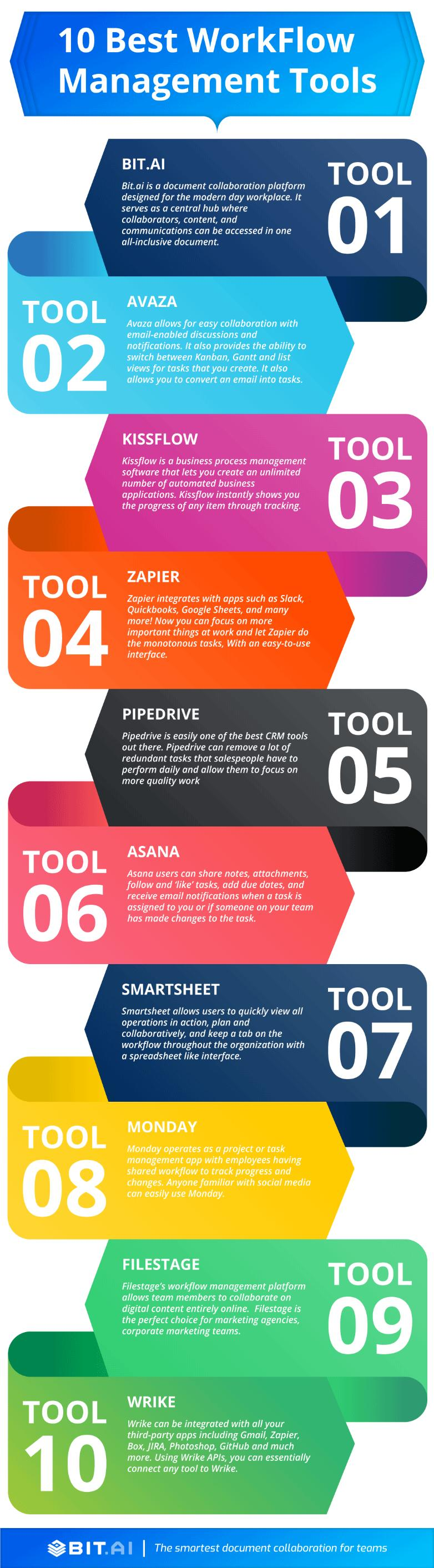 Workflow management software infographic
