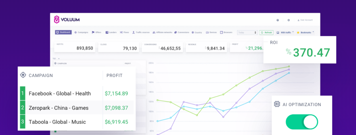 Voluum : Affiliate marketing tracking software