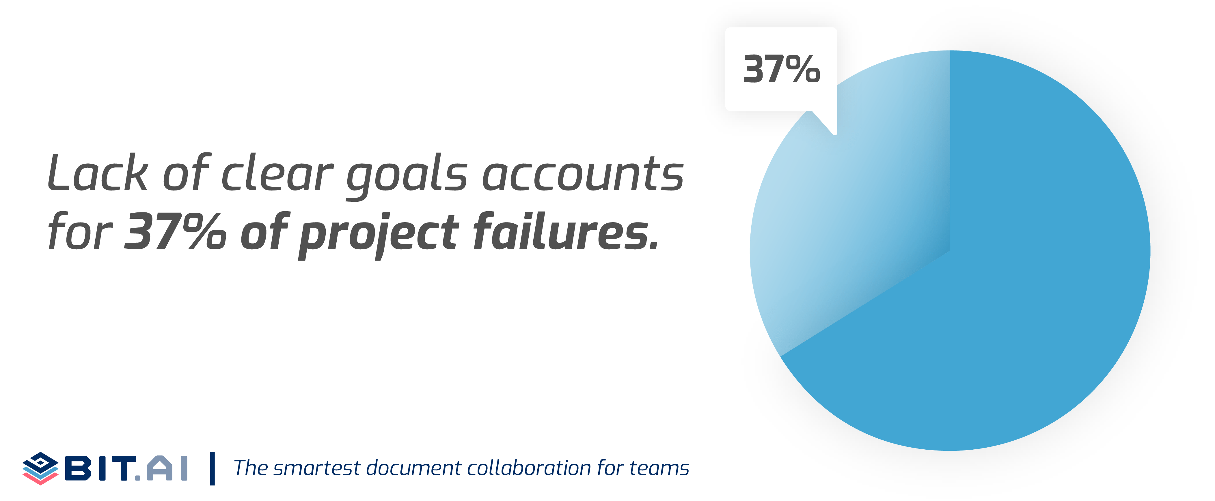 Pie chart on project failures statistic