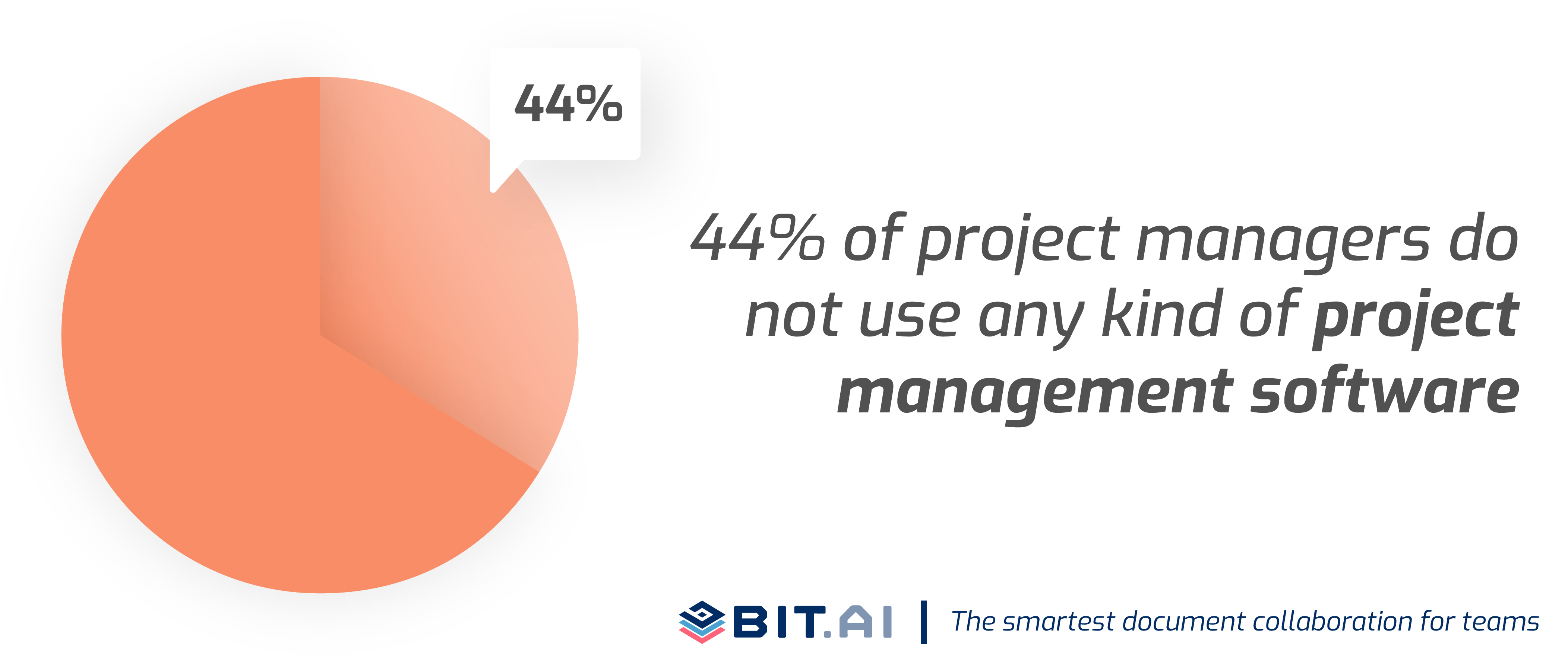Pie chart on use of project planning software in businesses