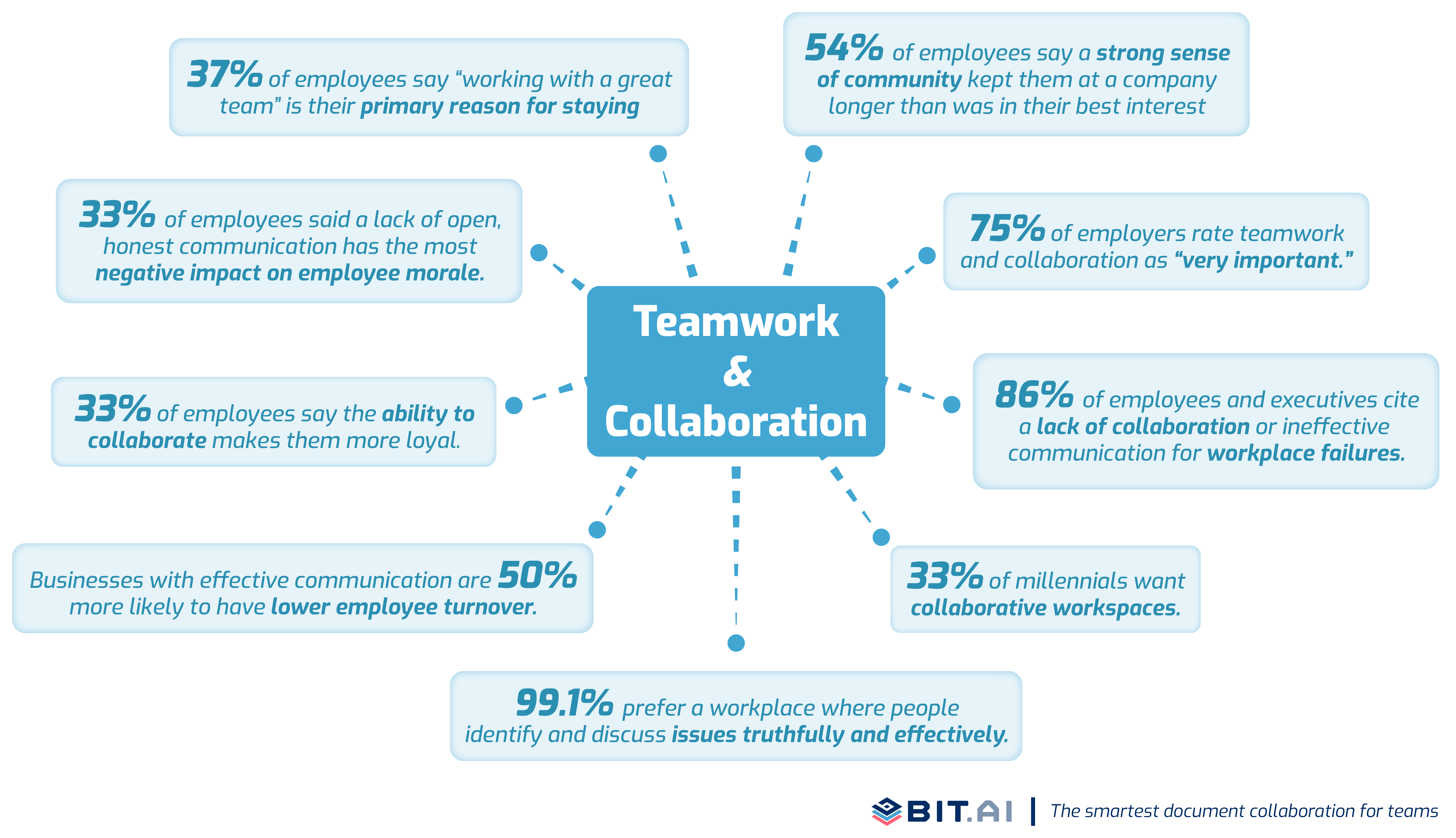 Statistics illustration related to teamwork and collaboration