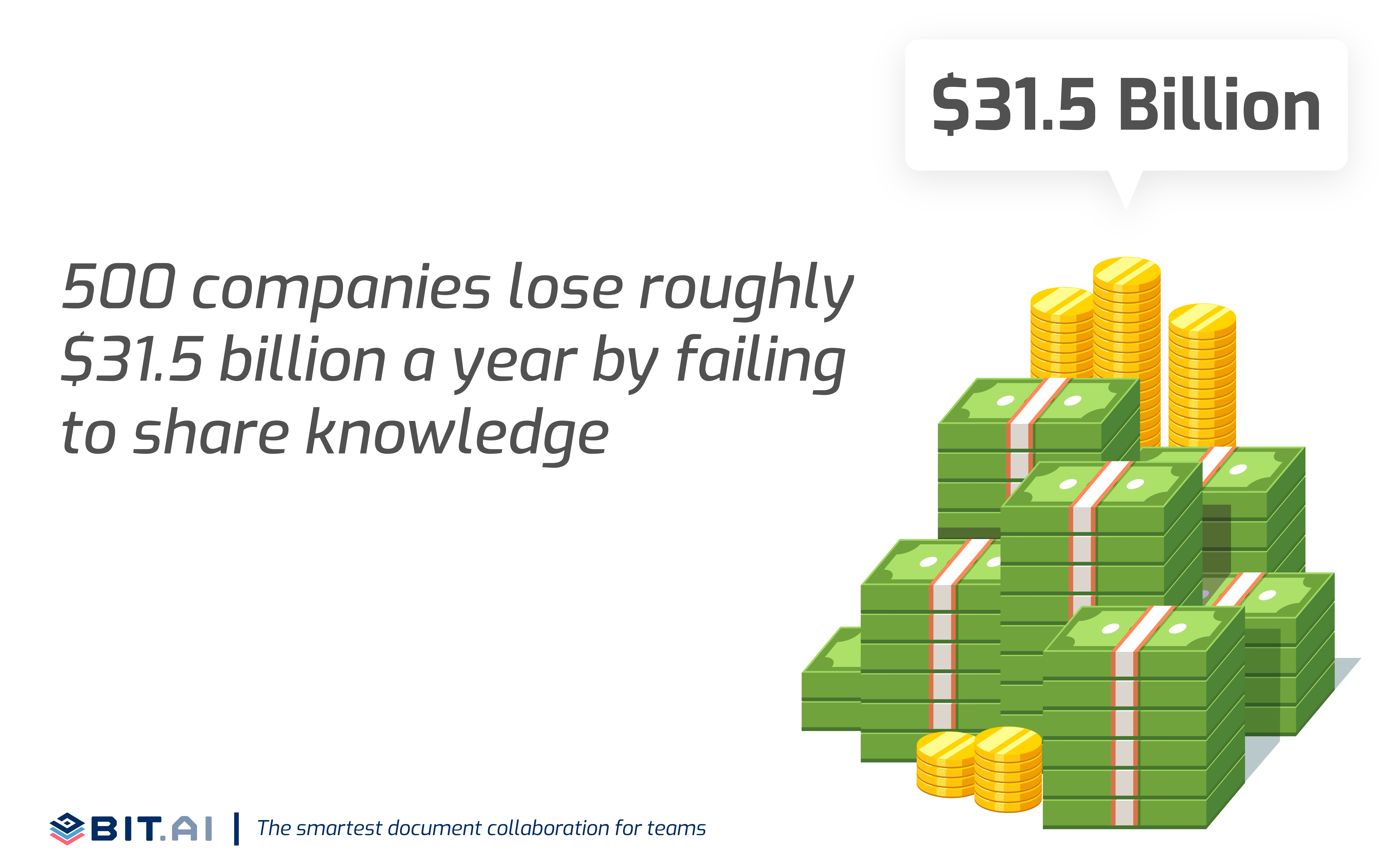 Infographic of stat showing the loses a company bear due to lack of collaboration among team members
