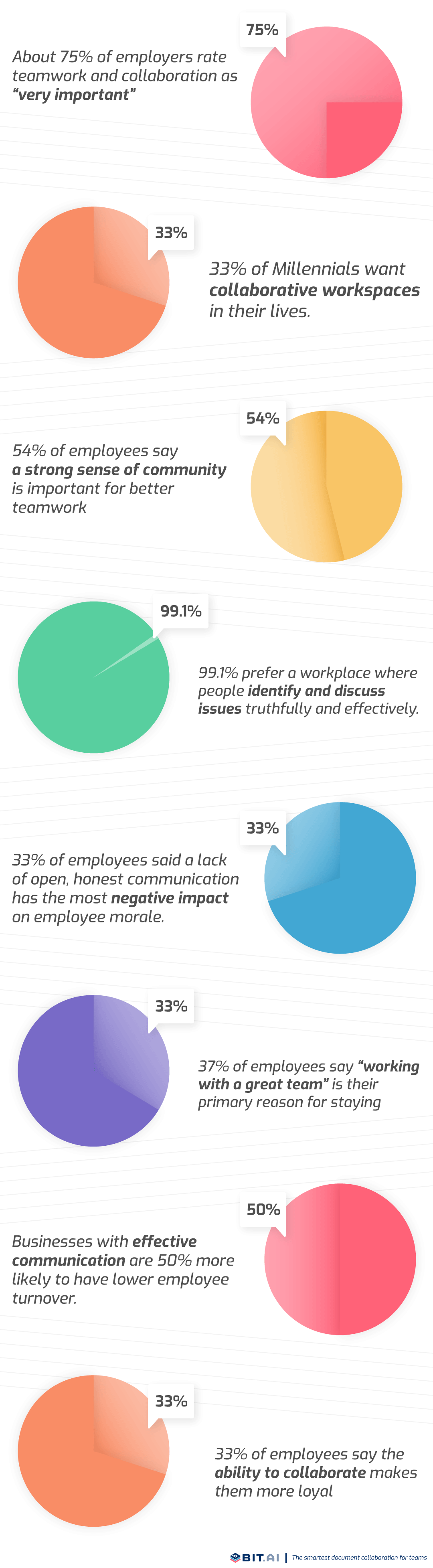 Infographic of statistics related to workplace collaboration