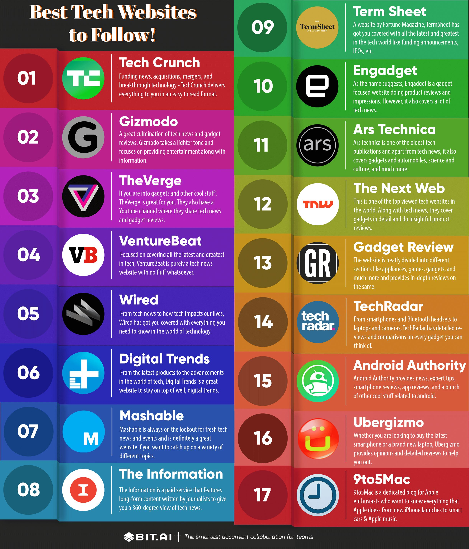 Infographic of tech websites