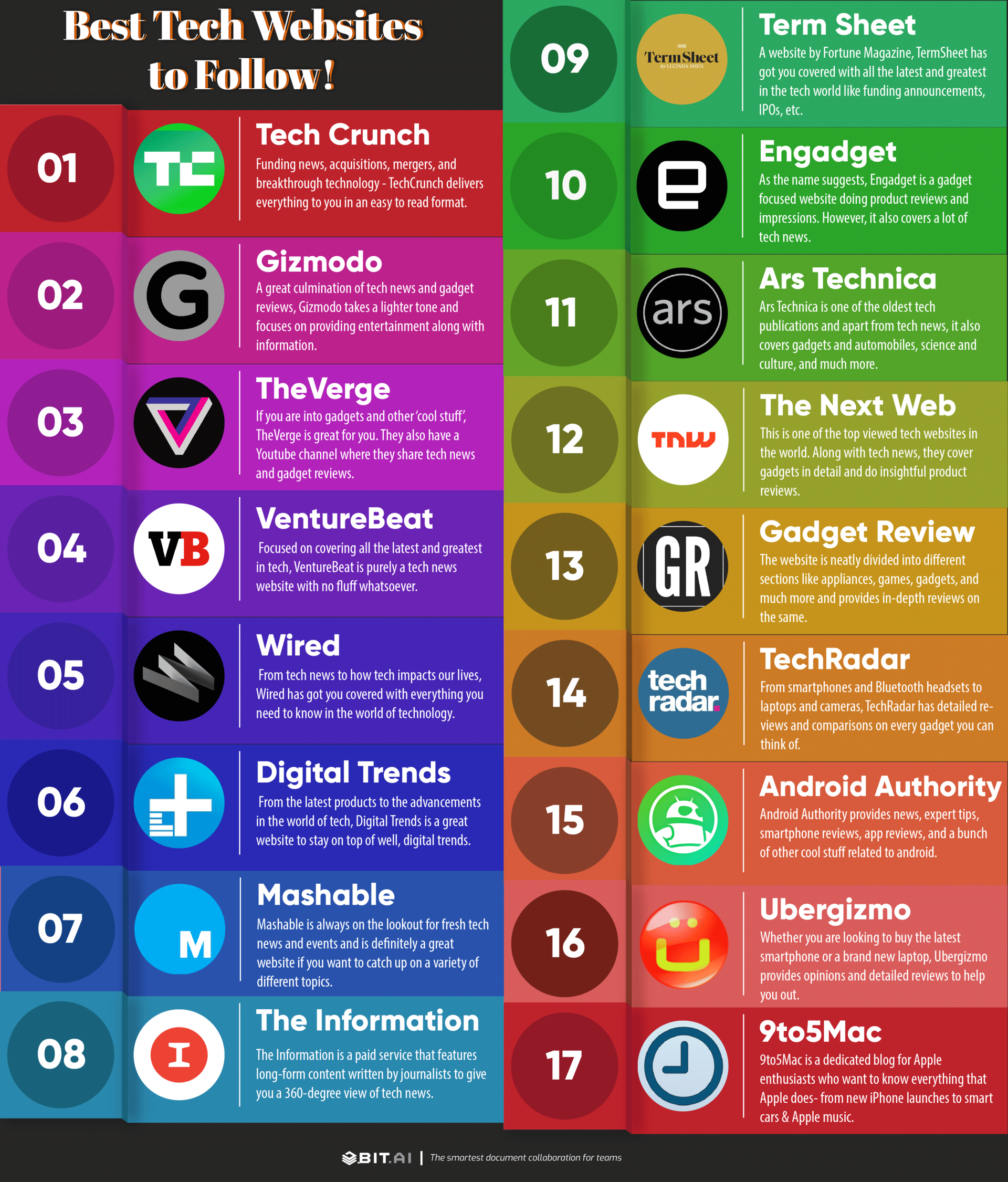 Best tech websites infographic