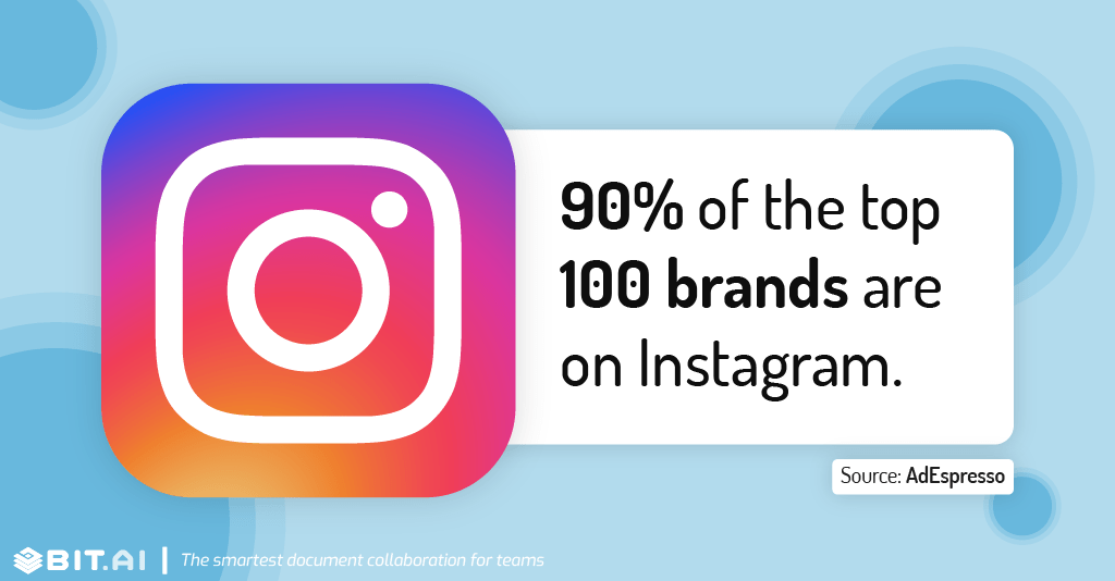 Instagram statistic illustration related to number of brands present on instagram