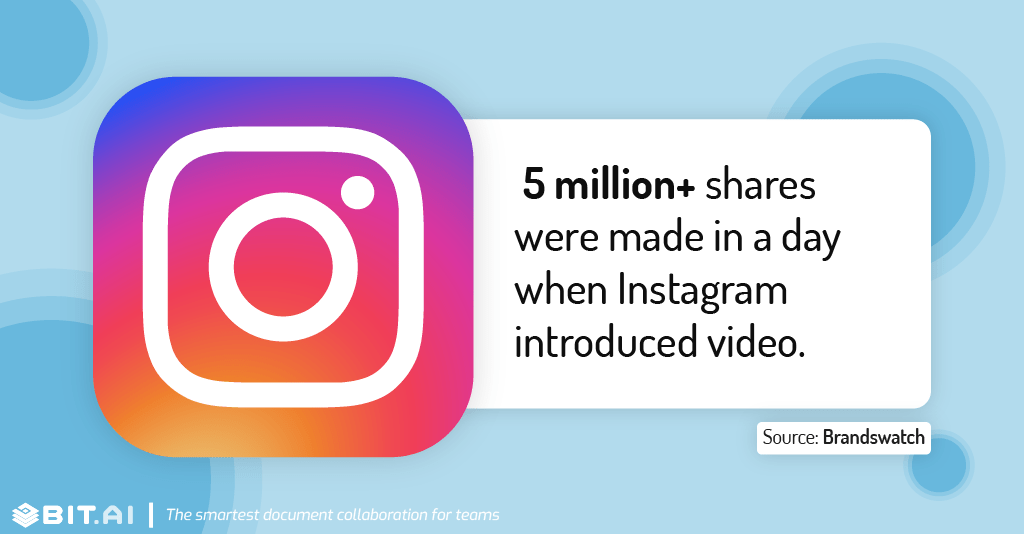 Instagram statistic illustration related to sharing of posts