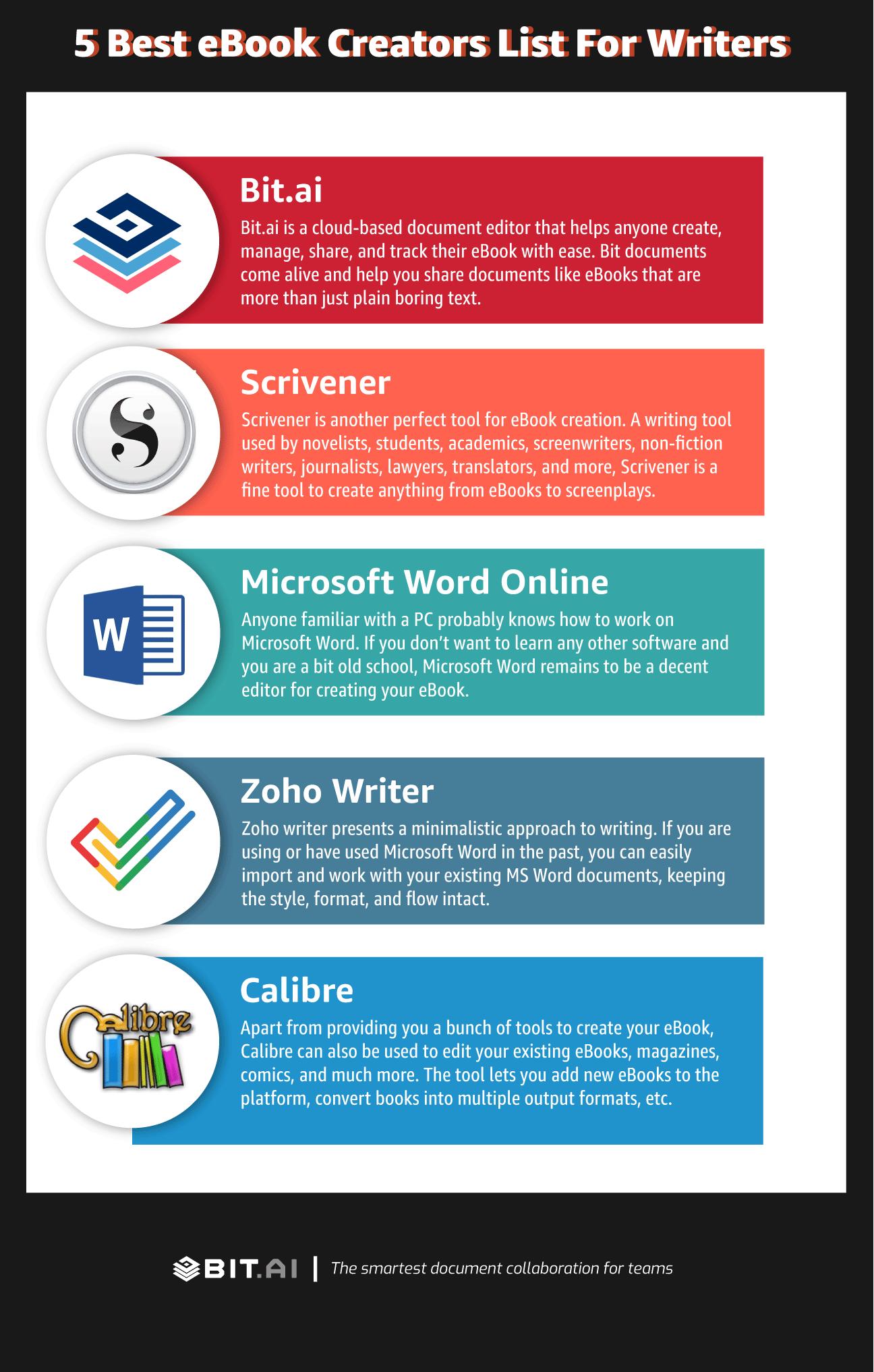 Eboook creators infographic