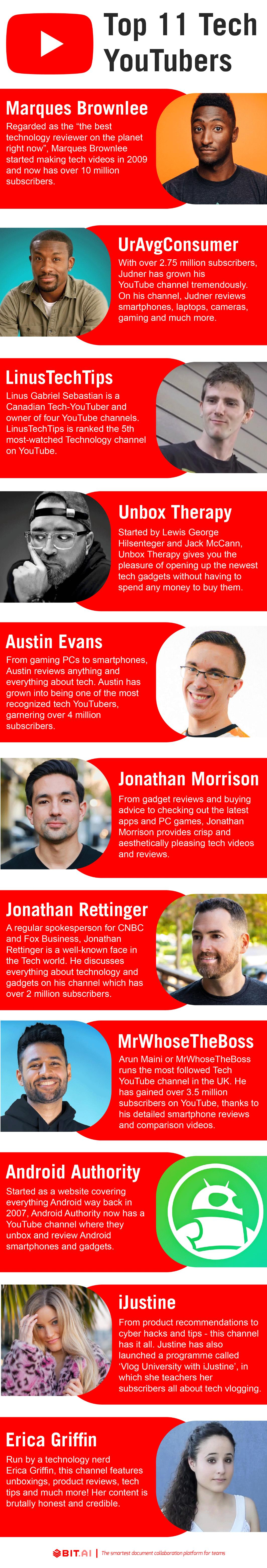 Top tech youtubers infographic