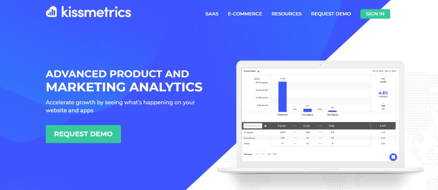 Kissmetrics: Customer analytics tool and software