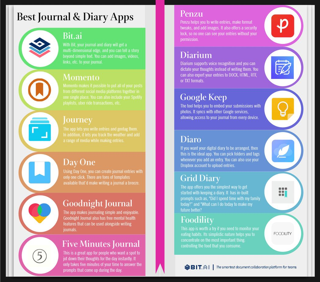Diary and Journal apps infographic